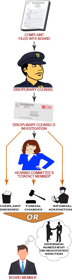 Disciplinary Counsel Investigation of Complaints against Attorneys